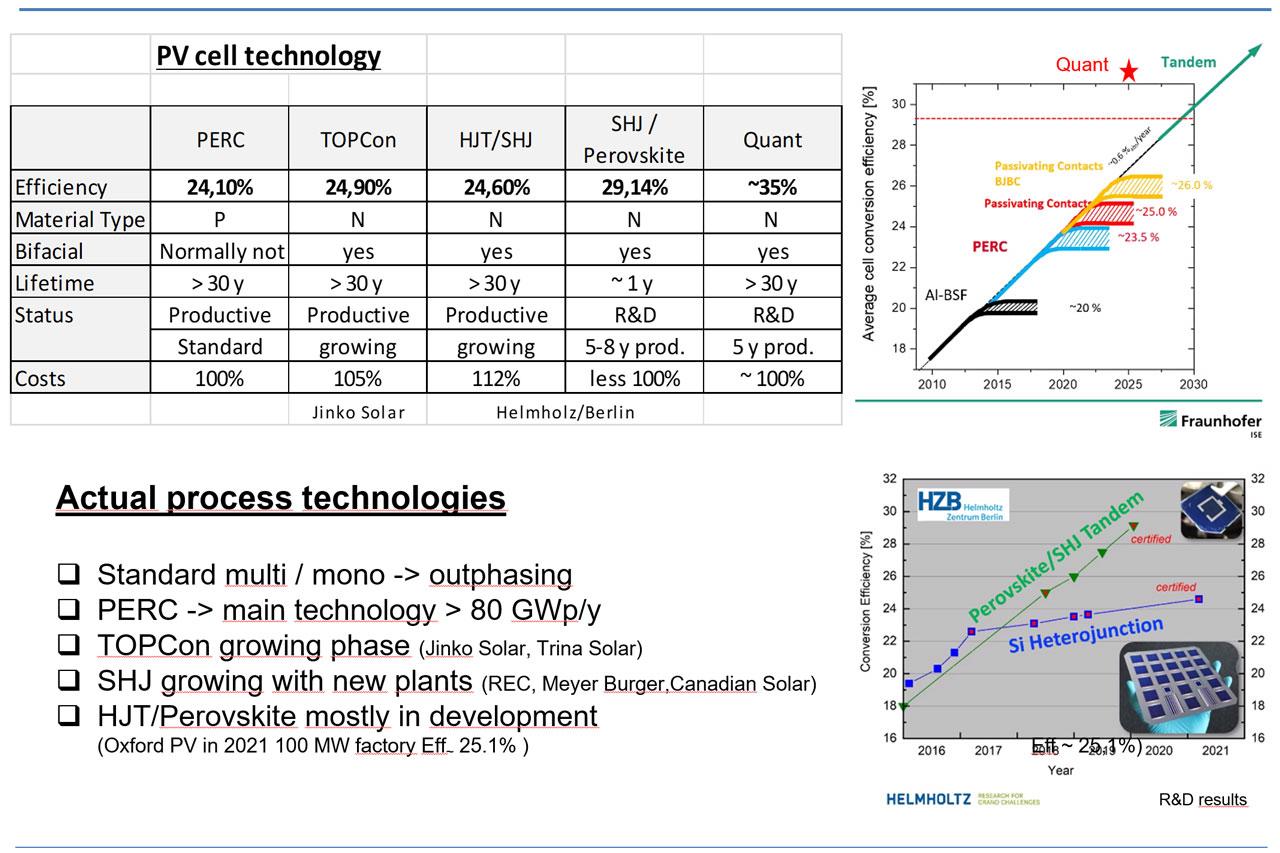 Description of the solar Cell technolgy